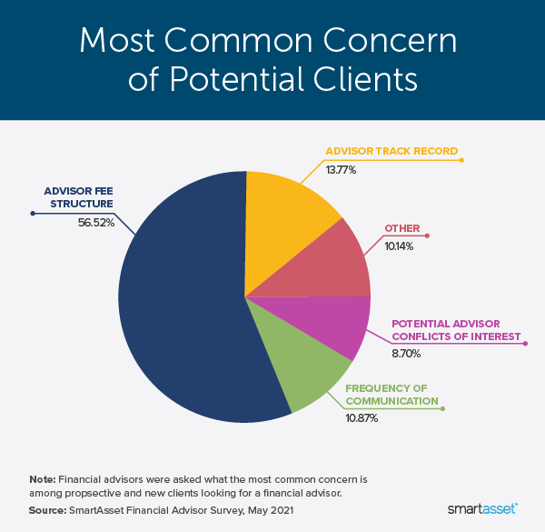 """Image is a pie chart by SmartAsset titled, """"Most Common Concerns of Potential Clients."""""""