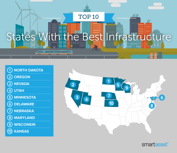 """Image is a map by SmartAsset titled, """"Top 10 States With the Best Infrastructure."""