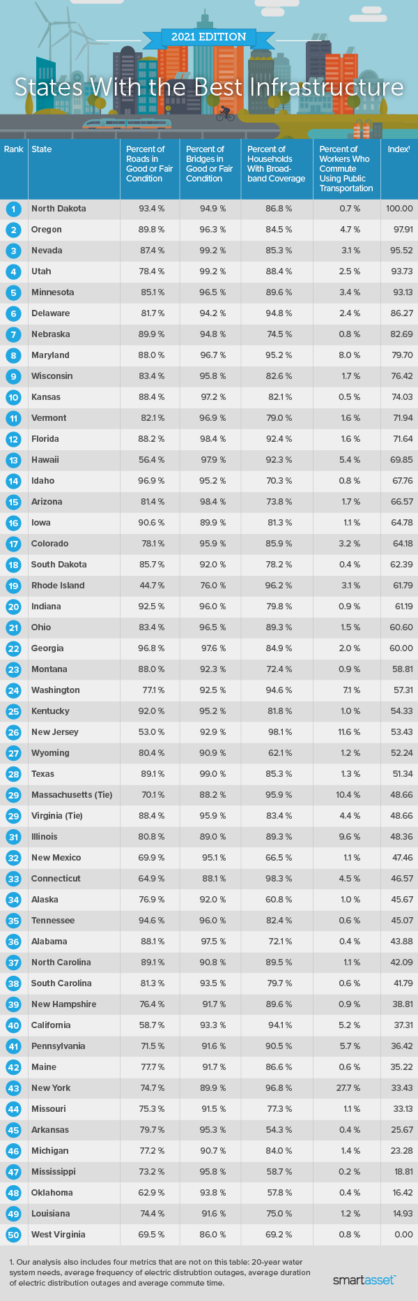 """Image is a table by SmartAsset titled, """"States With the Best Infrastructure: 2021 Edition."""
