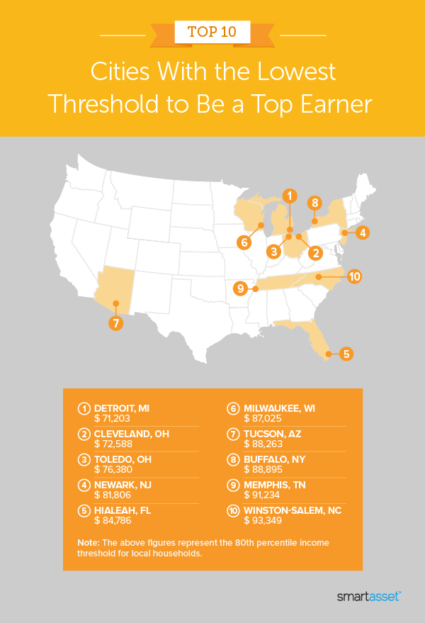 """Image shows a map by SmartAsset titled """"Top 10 Cities With the Lowest Threshold to Be a Top Earner"""" for the 2021 edition of this study."""