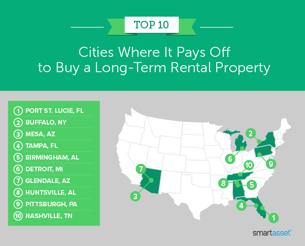 """Image is a map by SmartAsset titled """"Top 10 Cities Where It Pays Off to Buy a Long-Term Rental Property."""""""