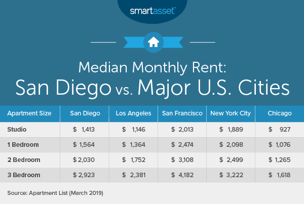 Cost of Living in San Diego