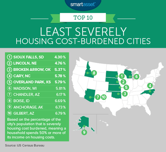The Most and Least Severely Housing Cost-Burdened Cities