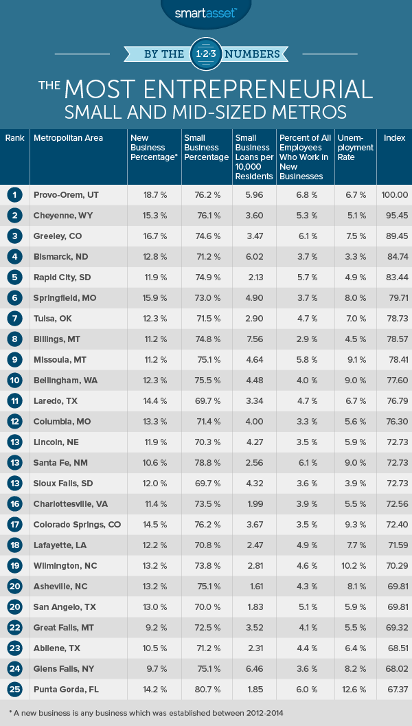 Most Entrepreneurial Small and Mid-Sized Metros