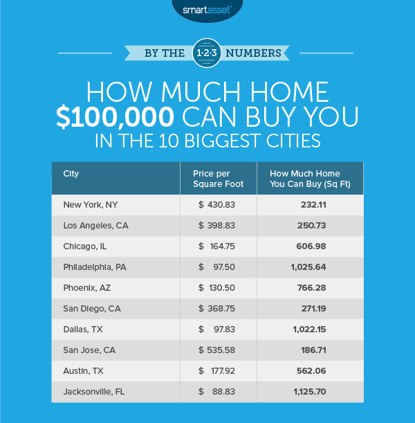 How Much Home You Can Buy With $100,000