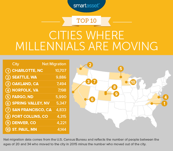 Cities Where Millennials Are Moving