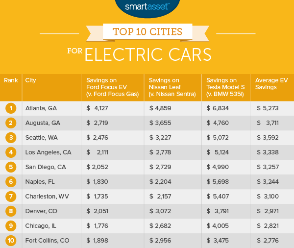 Top Ten Cities for Electric Cars