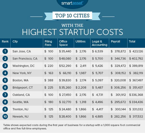 startup_costs_2_highest
