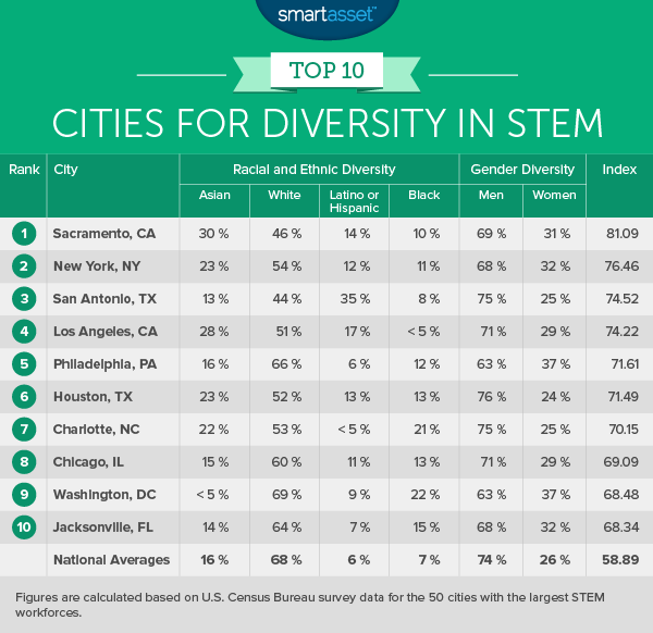 The Top Cities for Diversity in Stem - 2016 Edition