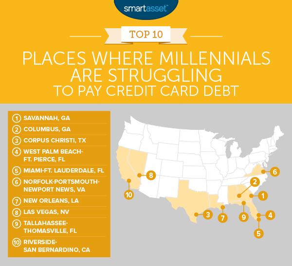 Where Millennials Are Struggling to Pay Credit Card Debt