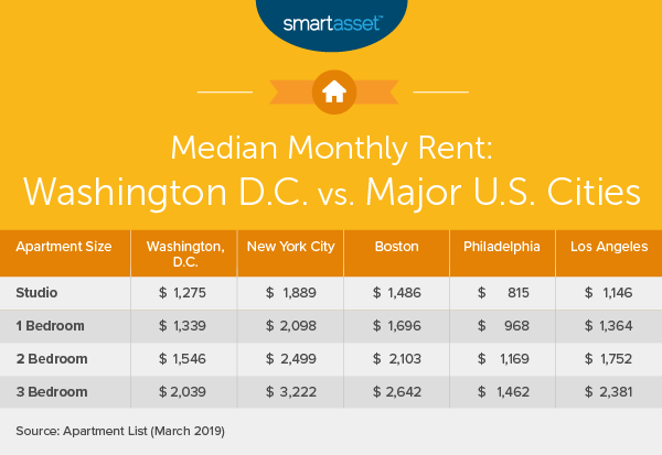 The Cost of Living in Washington, D.C. - SmartAsset