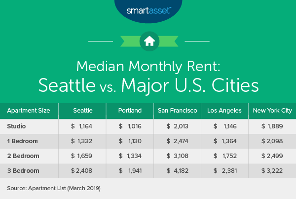 What Is The True Cost Of Living In Seattle