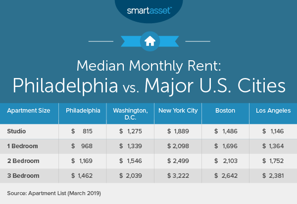 The Cost Of Living In Philadelphia Smartasset