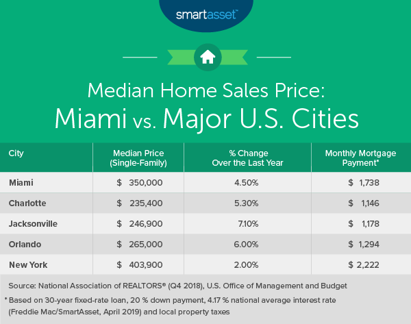 Cost Of Living In Miami Smartasset