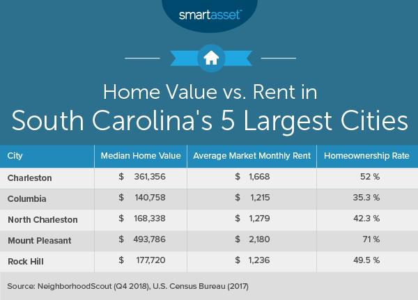 Cost Of Living In South Carolina Smartasset