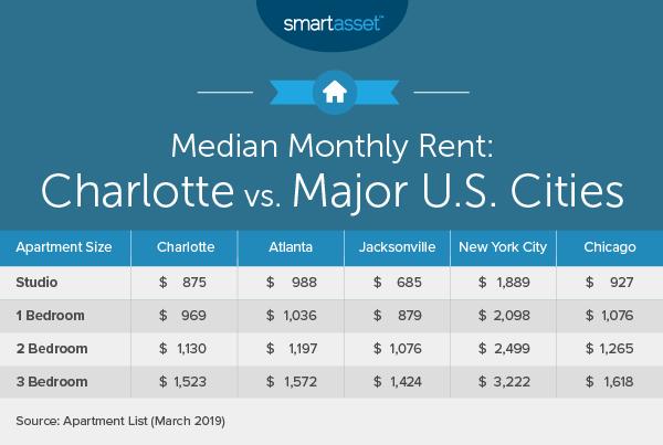 The Cost Of Living In Charlotte North Carolina Smartasset