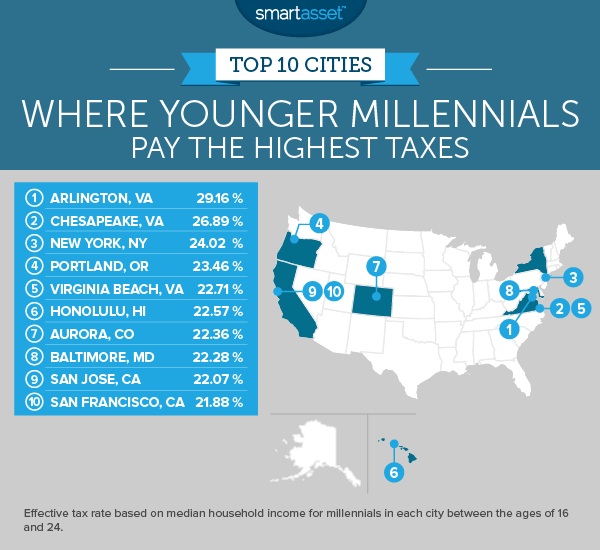 Where Millennials Pay the Highest Taxes - 2017 Edition