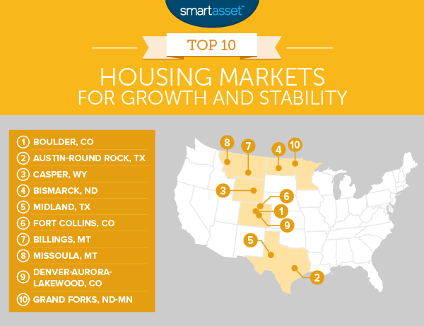 The Best Housing Markets for Growth and Stability in 2016