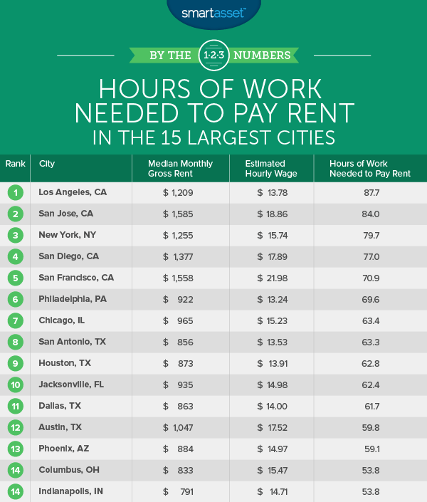 Hours of Work Needed to Pay Rent in the 15 Largest Cities