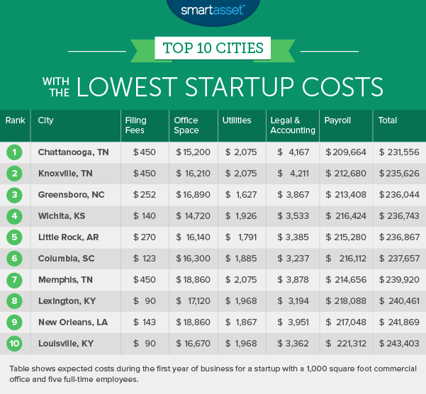 cities with the lowest startup costs