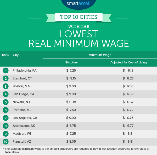 Top 10 Cities with the Lowest Real Minimum Wage