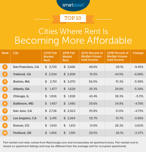 Where Rent Is Becoming More And Less Affordable