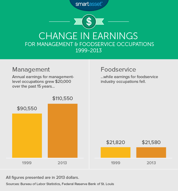 Change in Earnings for Management and Foodservice Occupations