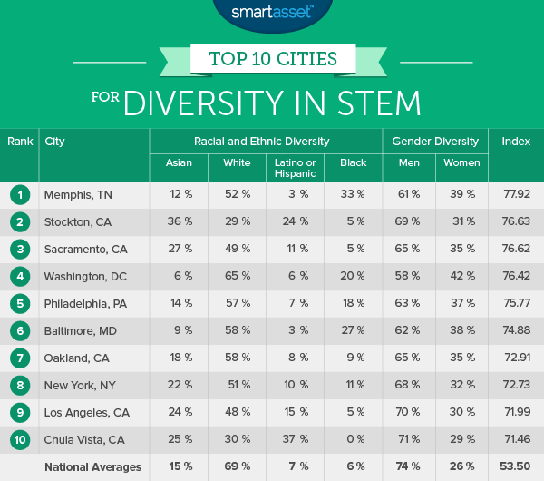 Top 10 Cities for Diversity in STEM