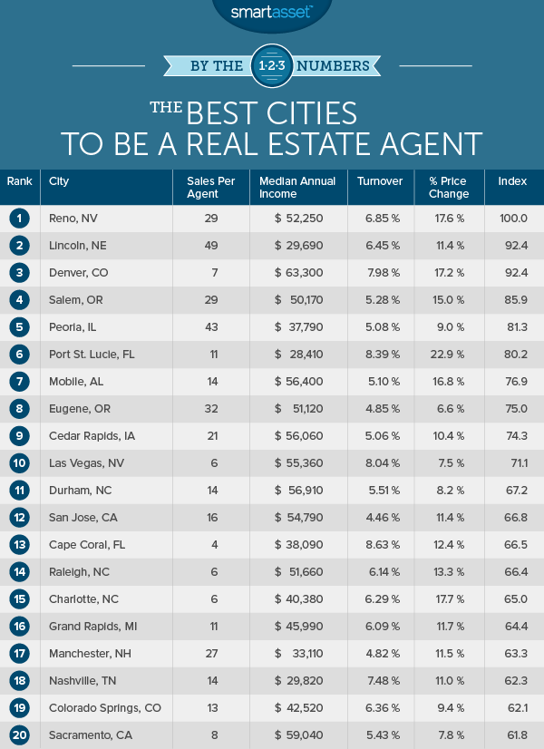 The Best Cities to be a Real Estate Agent