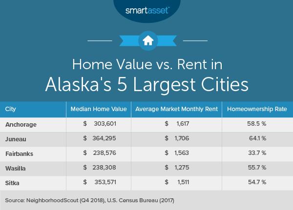 Cost of Living in Alaska
