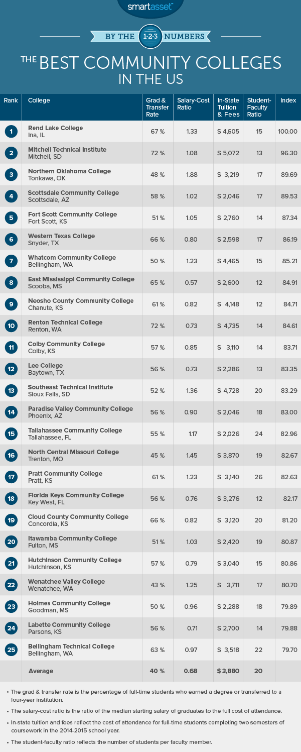 The Best Community Colleges of 2016