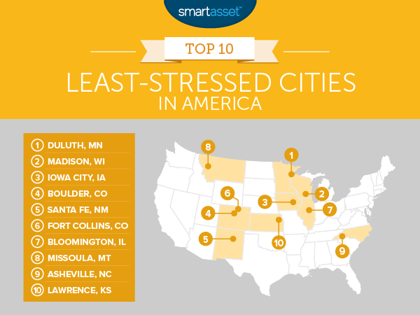 Least-Stressed Cities in America