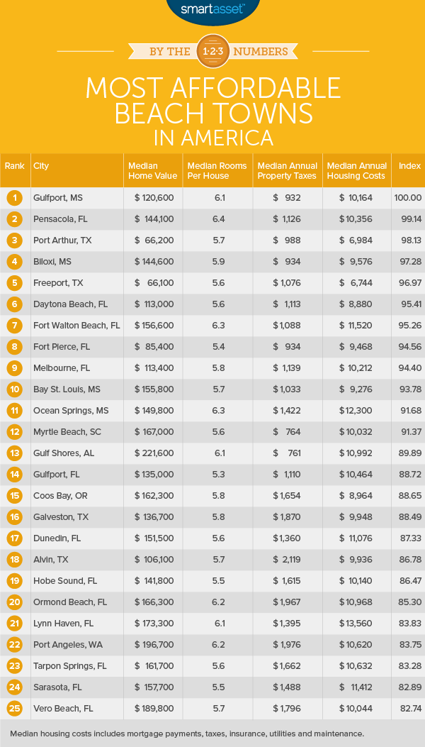 By the Numbers: The Most Affordable Beach Towns in America