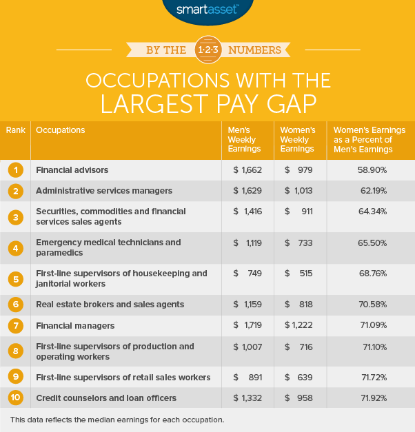 occupations with the largest pay gap