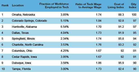 tech cities top 10 Top Ten Best American Cities to Work in Tech