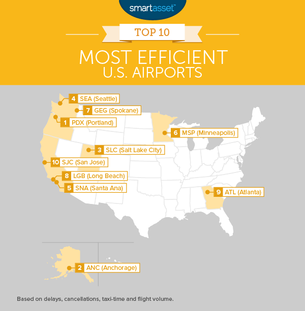 The Top 10 Most Efficient Airports