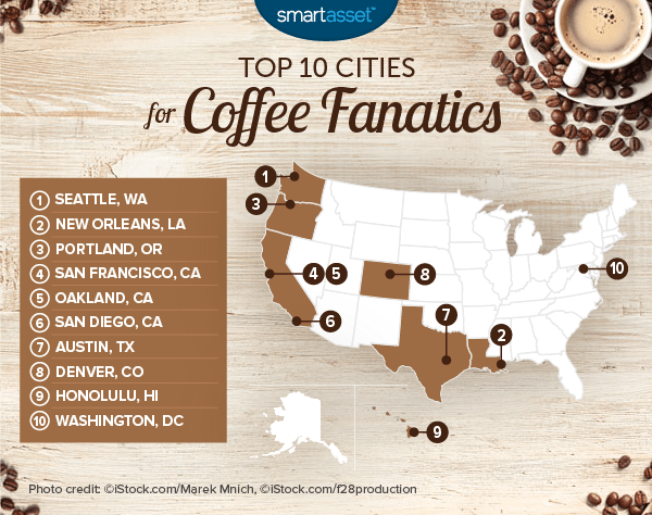 The Top 10 Cities for Coffee Fanatics