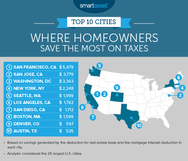 Where Homeowners Save the Most on Taxes in 2017