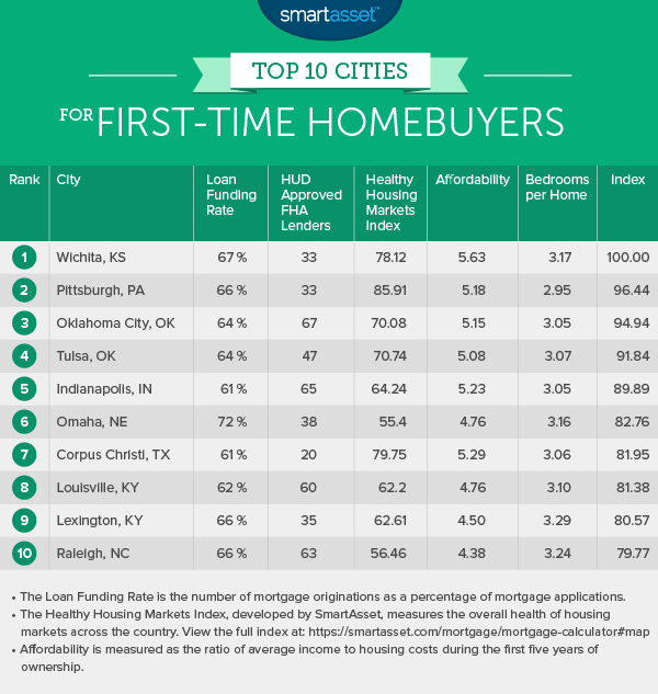 The Top Ten Cities for First-Time Homebuyers in 2015