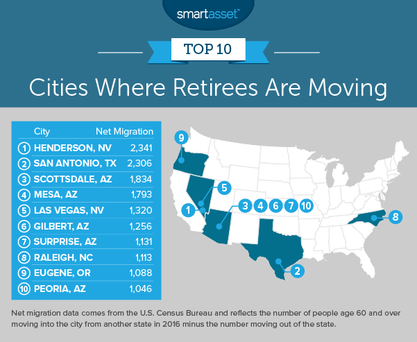 cities where retirees are moving
