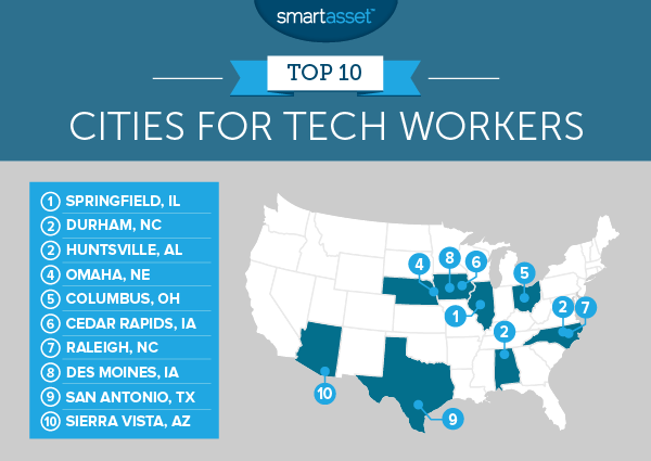 The Top 10 Best American Cities for Tech Workers in 2016