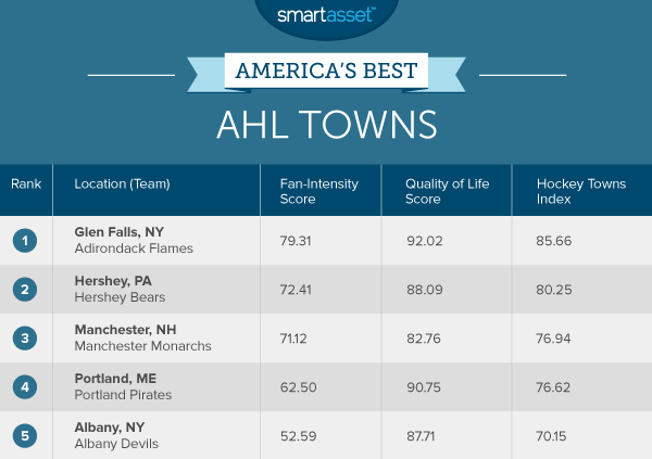 America's Best AHL Towns