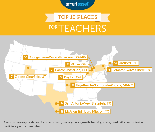 Top 10 Places for Teachers