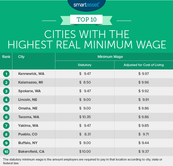Cities with the Highest and Lowest Real Minimum Wage