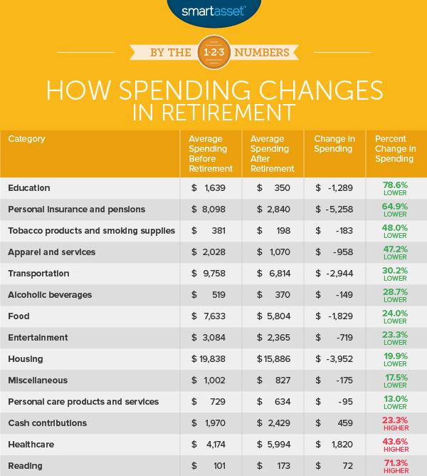 spending changes in retirement