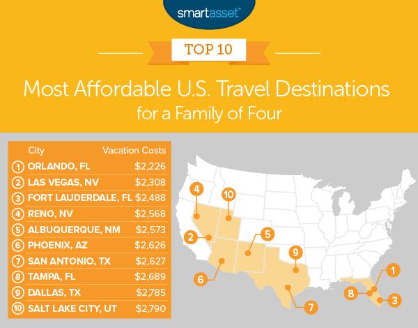 most affordable travel destinations