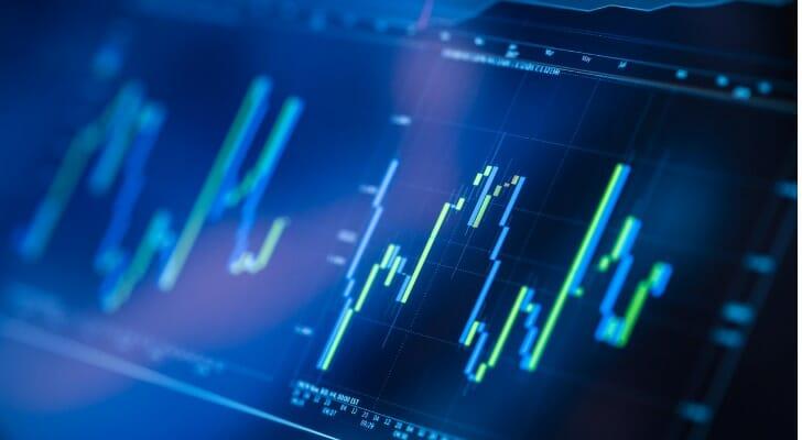Chart of a volatile market