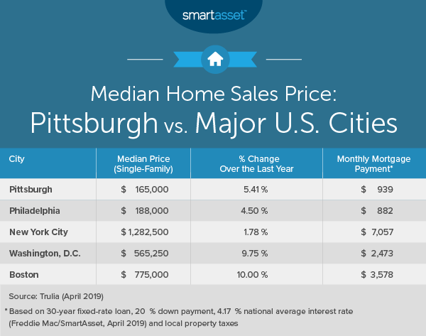 Cost of Living in Pittsburgh