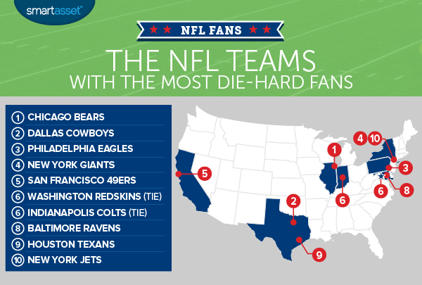 The NFL Teams With the Most Die-Hard Fans