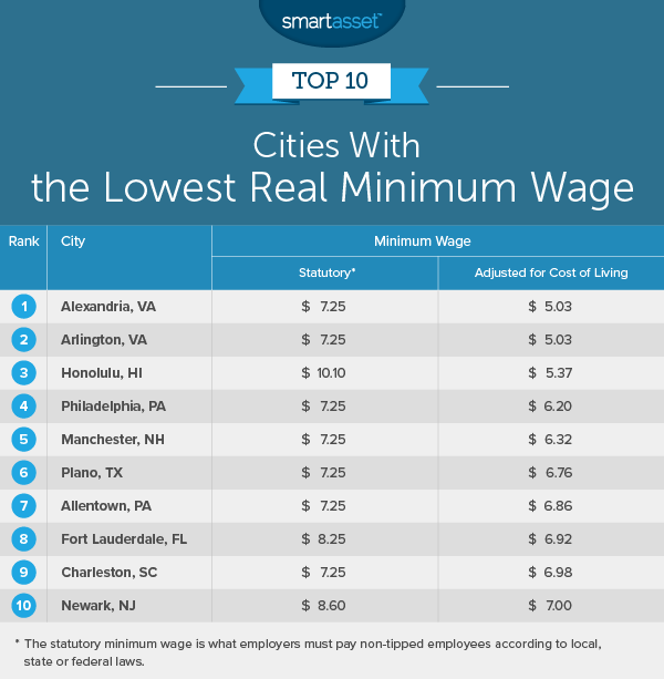 real minimum wage